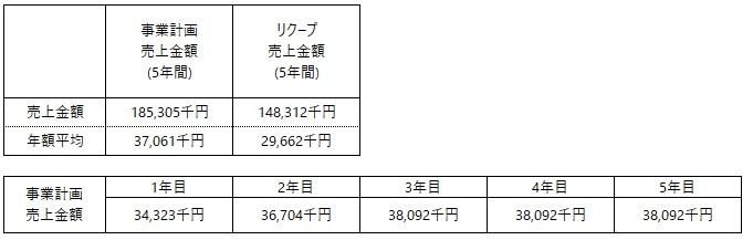 /data/fund/7131/Mao (売上計画).jpg