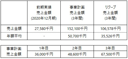 /data/fund/7142/事業計画.jpg