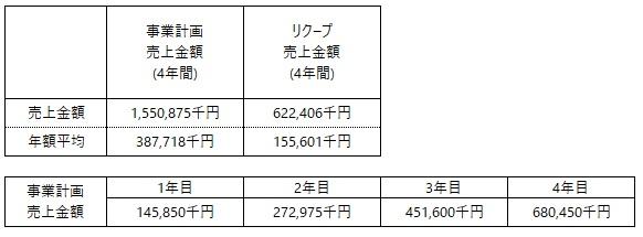 /data/fund/7166/Chainos Japan(事業計画上売上).jpg