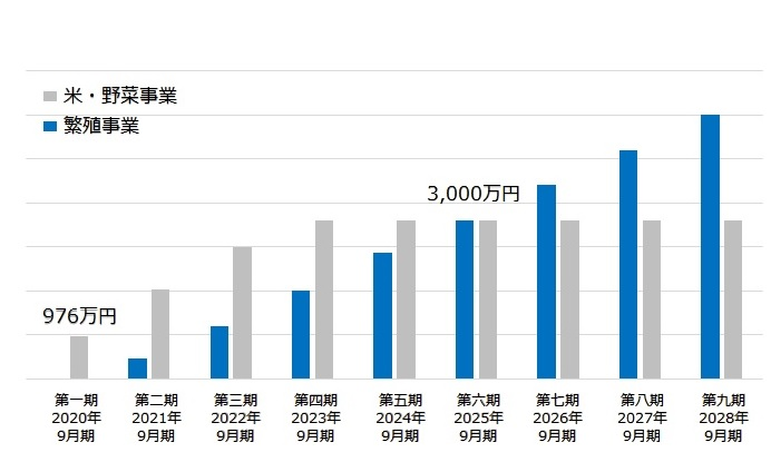 /data/fund/7167/事業計画グラフ.jpg