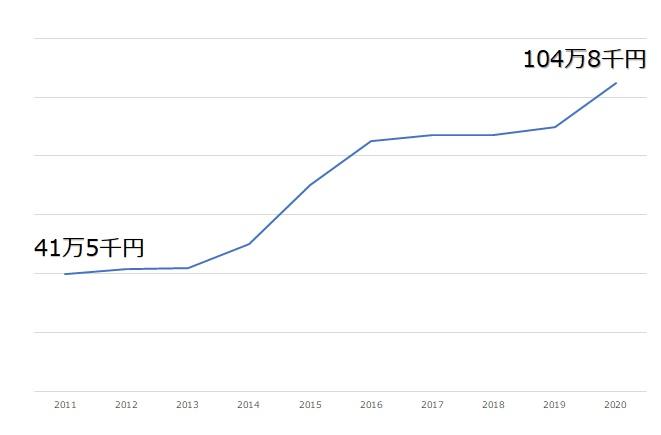 /data/fund/7167/仔牛の値段グラフ.jpg