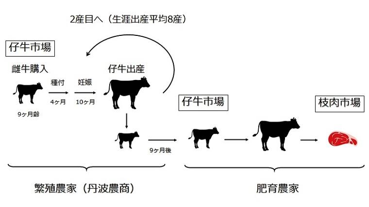 /data/fund/7167/繁殖農家.jpg