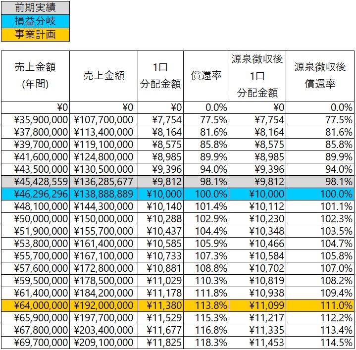/data/fund/7205/分配シミュレーション最新.jpg