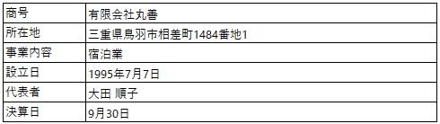 /data/fund/7205/営業者概要 (2).jpg