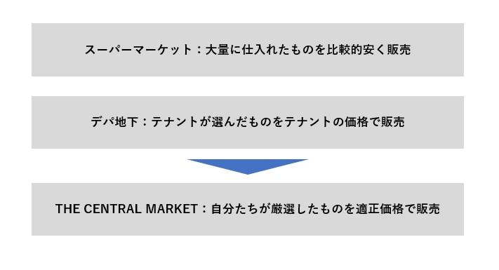 /data/fund/7215/スーパーとの違い.jpg