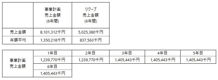 /data/fund/7215/事業計画.jpg