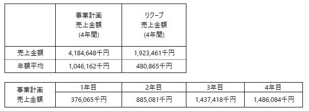 /data/fund/7224/事業計画.jpg