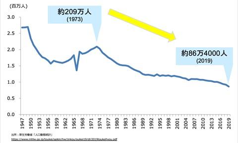 /data/fund/7224/出生数の減少.jpg