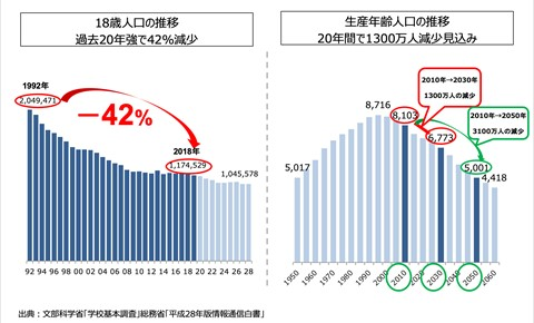 /data/fund/7224/国内生産年齢人口の推移.jpg
