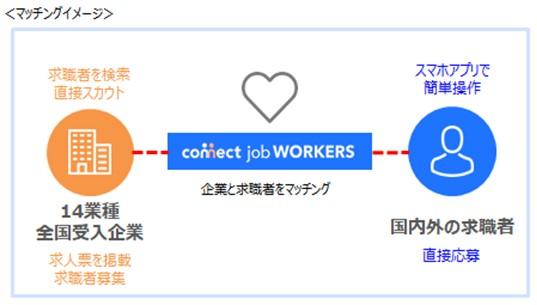 /data/fund/7224/Connect job WORKERS マッチングイメージ.jpg