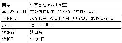 /data/fund/742/営業者概要(修正).jpg