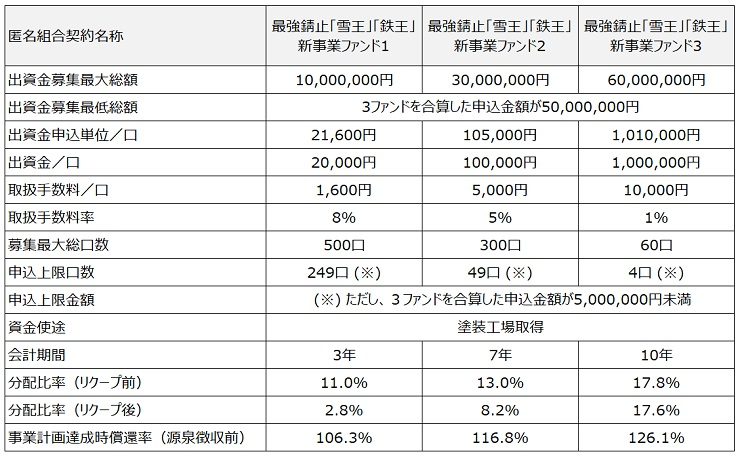 /data/project/662/KFアテイン3ファンド比較表740.jpg